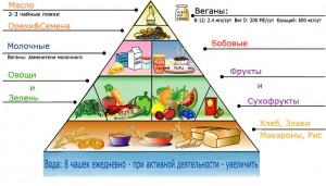 vegetarian-pyramid